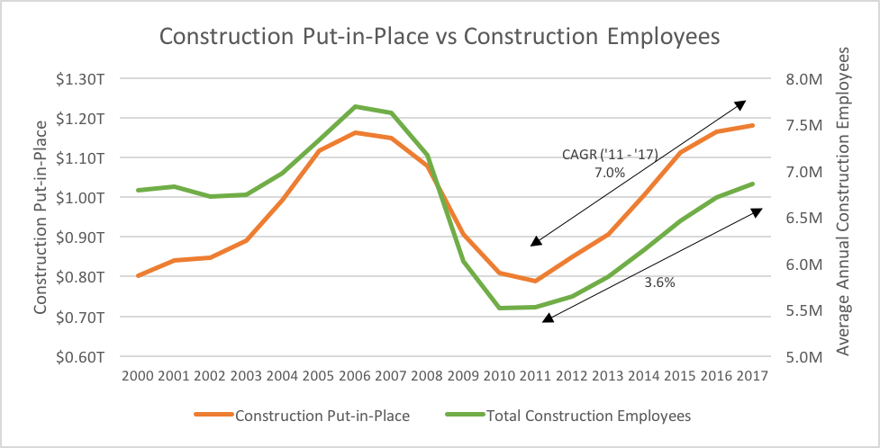 Construction Put-in-place vs construction employees