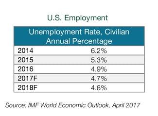 U.S. Employment Rate