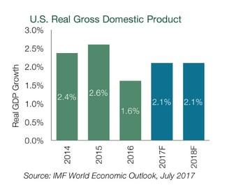 U.S. Real Gross Domestic Product