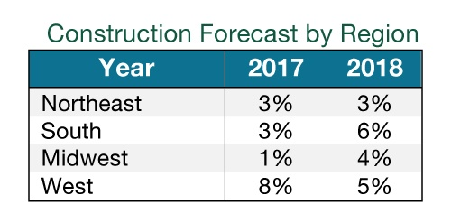 2018 construction forecast by region