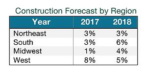 2018 construction forecast by region
