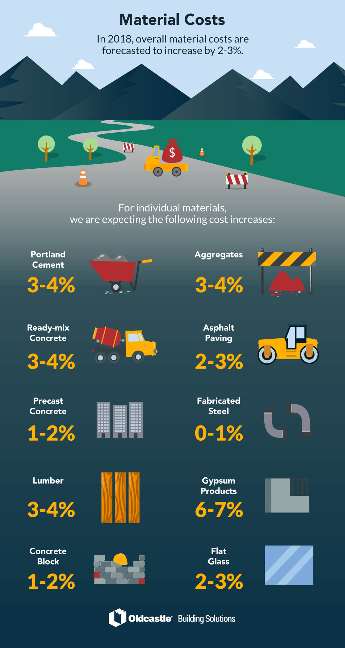 2018 Forecasted Materials Cost Infographic