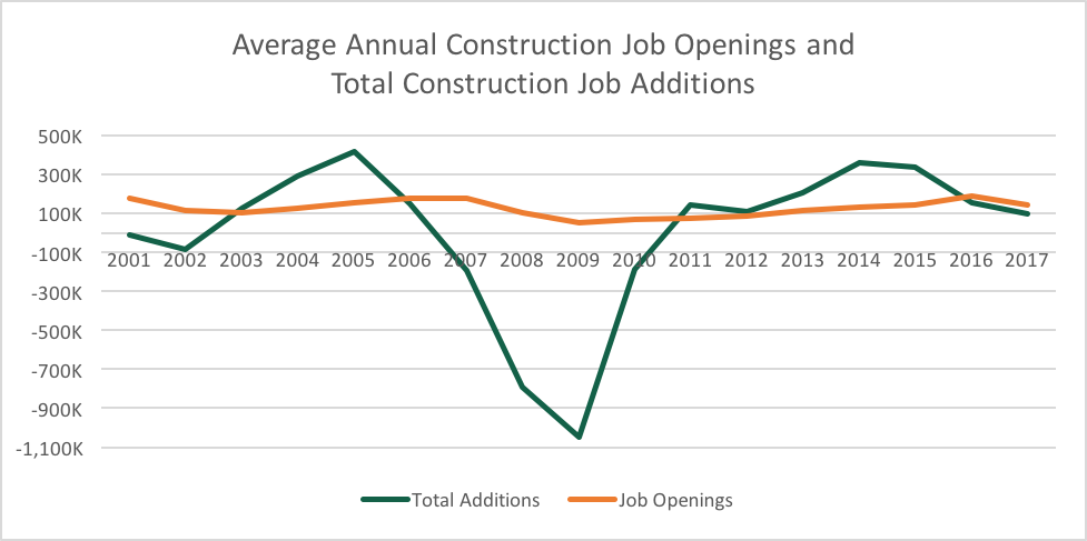 Average Annual Construction Job Openings and Total Construction Job Additions