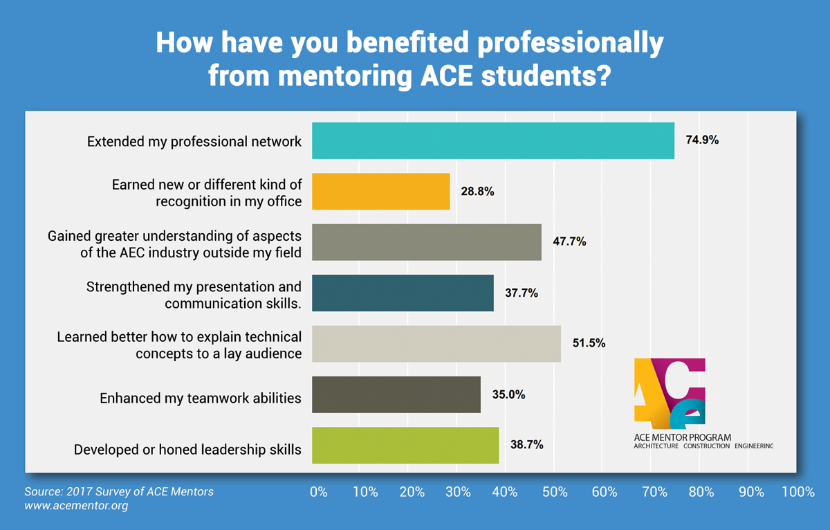 ACE Mentor Survey