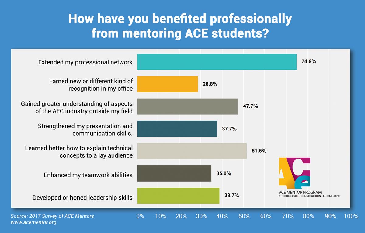 ACE Mentor Survey