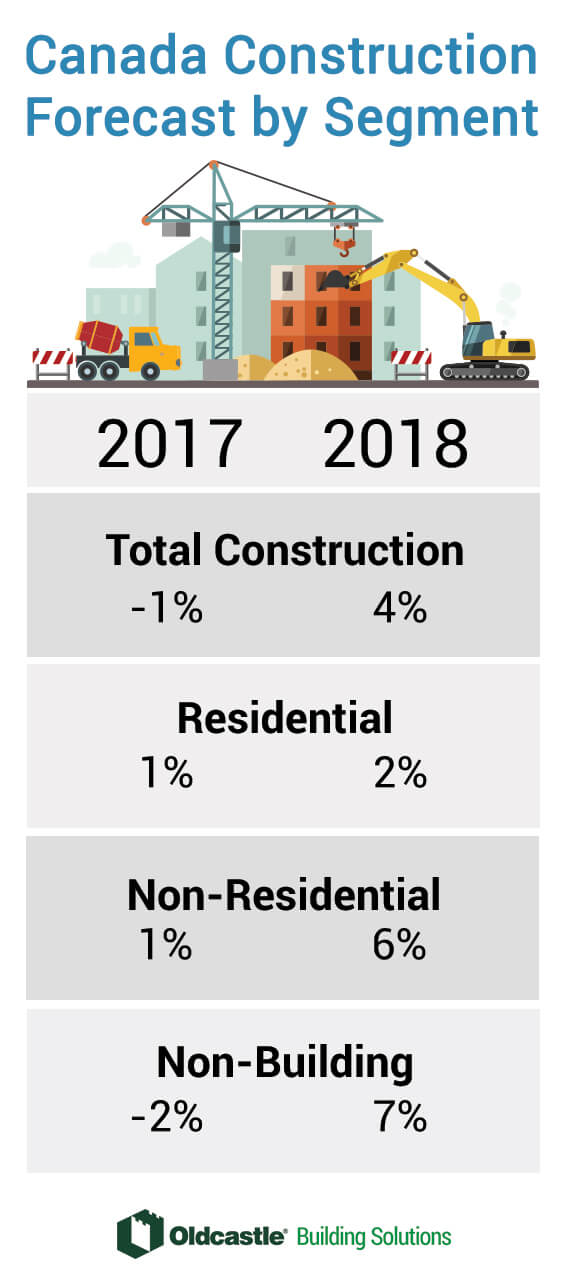 Canadian Construction by Segment