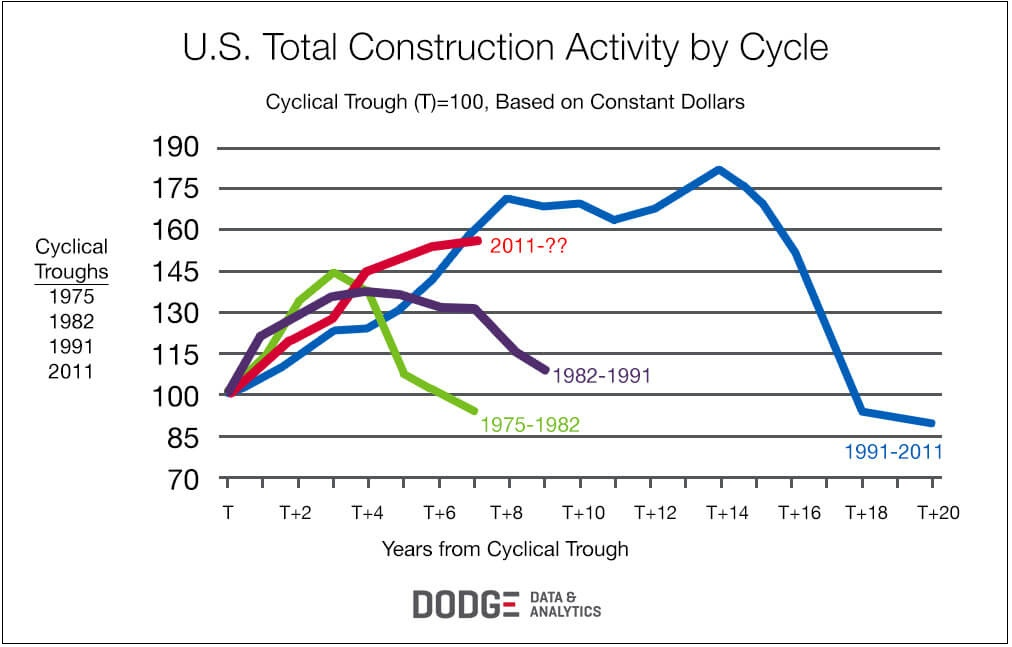 Dodge Data & Analytics – US Construction Activity by Cycle