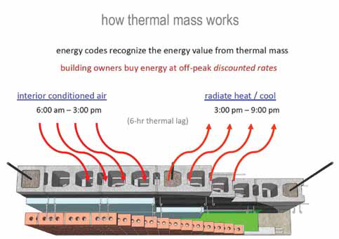 Thermal Mass Diagram
