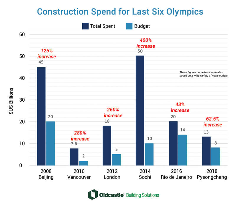 Olympic construction spend