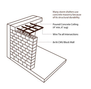 Structural Durability of concrete masonry.
