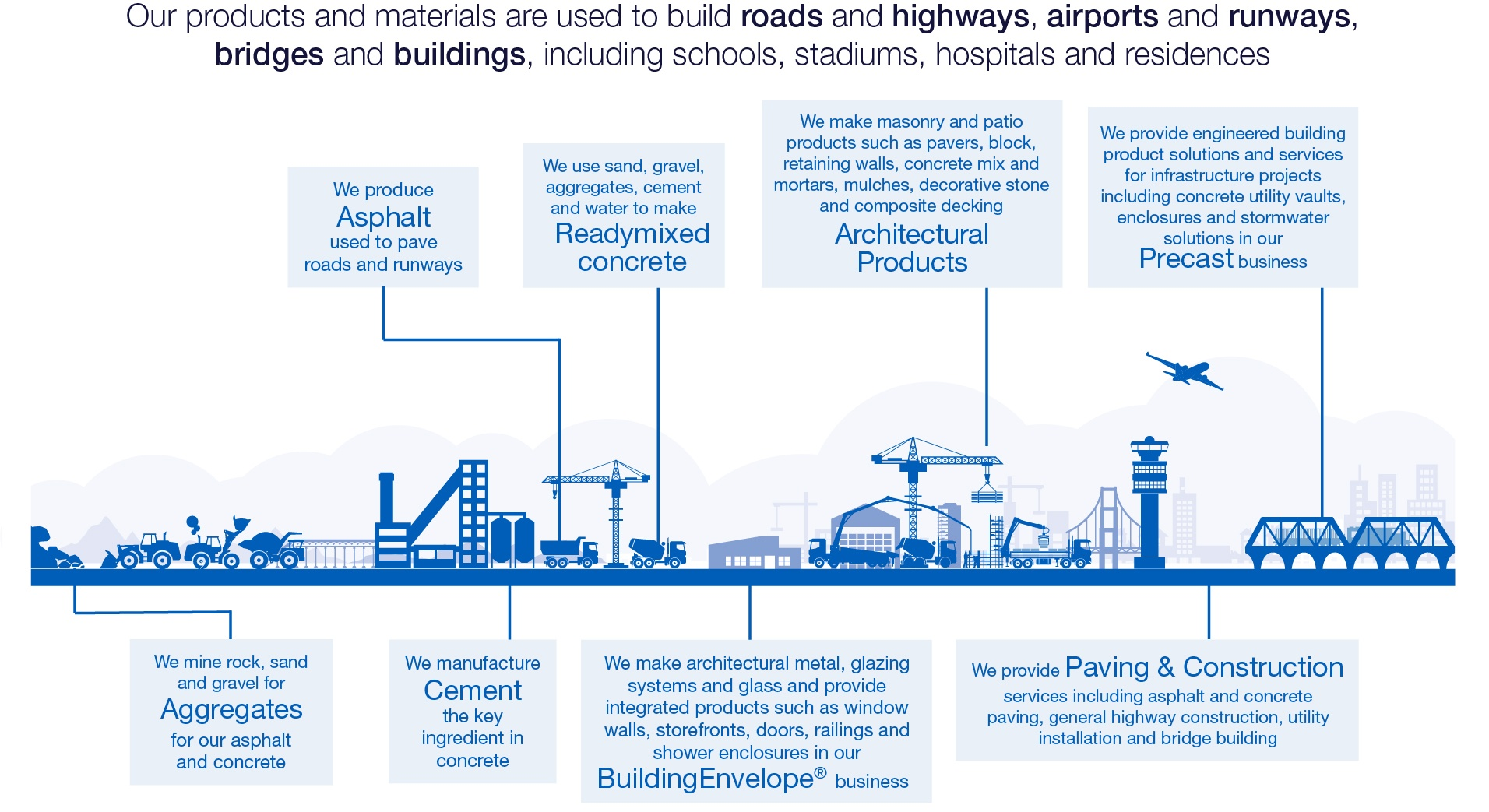 CRH products that build cities
