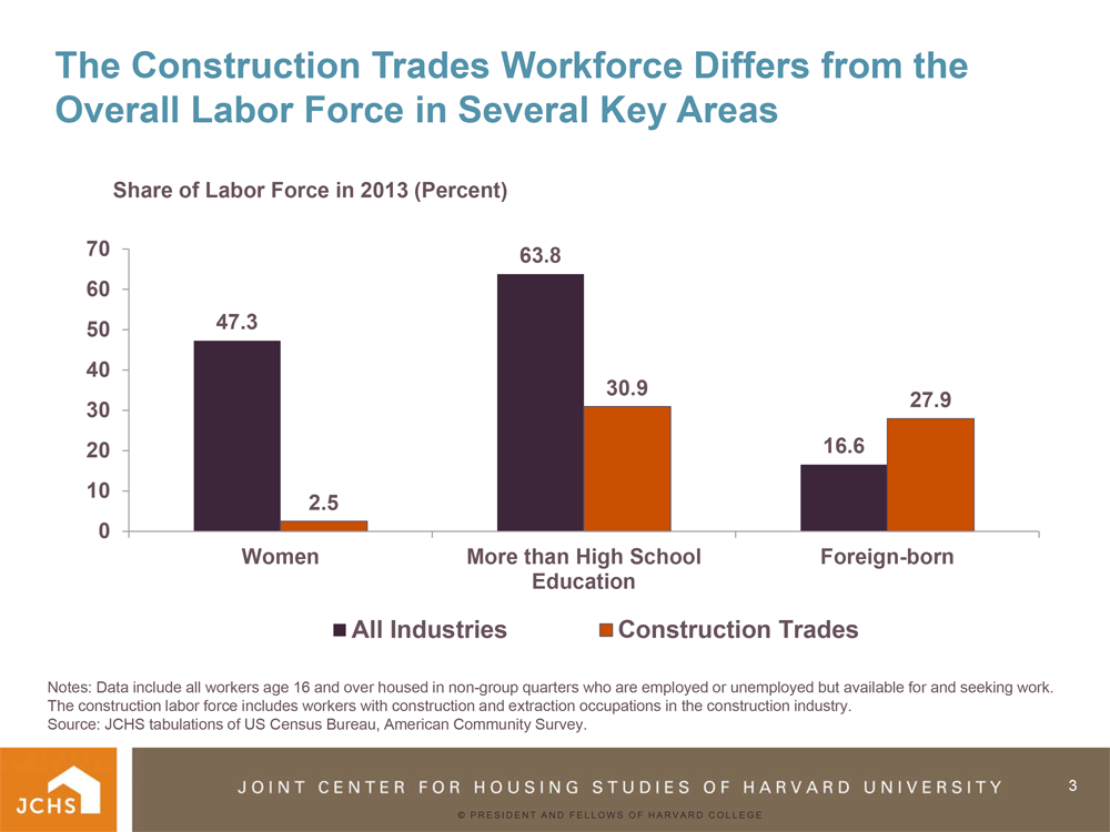 Construction Labor Trends in ACS