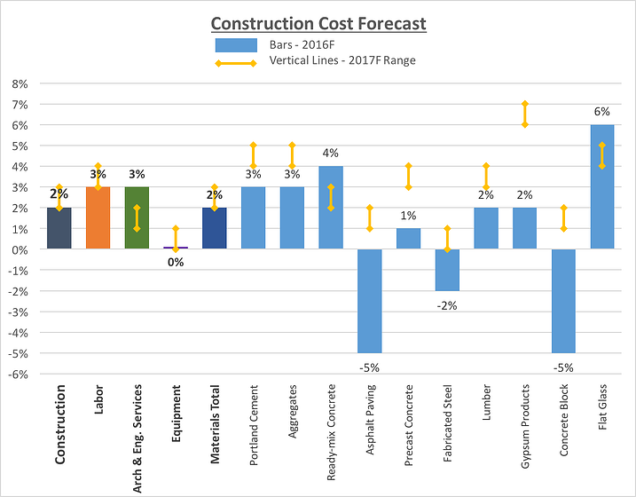 Construction_Cost_Forecast_Graph.png