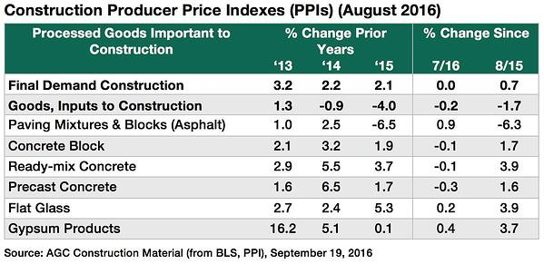 Construction_Producer_Price_Indexes_Aug2016-1.jpg