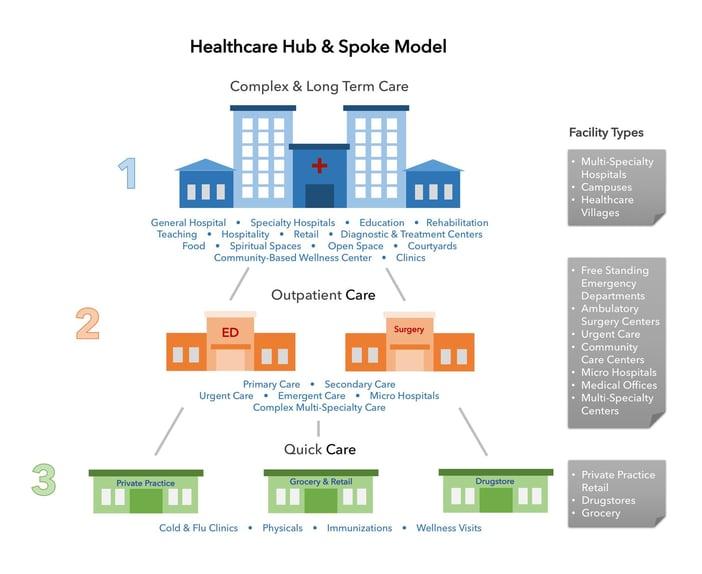 Healthcare Hub and Spoke Model