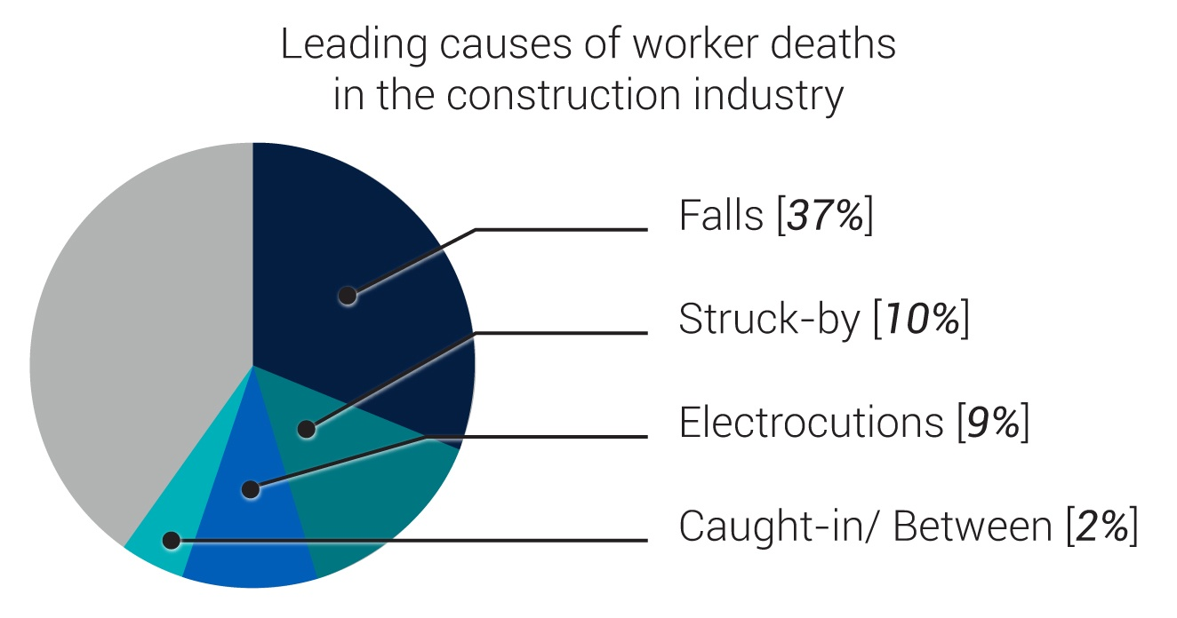 leading-causes-of-death-fatal-four