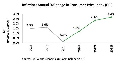 Inflation Annual CPI Change Graph