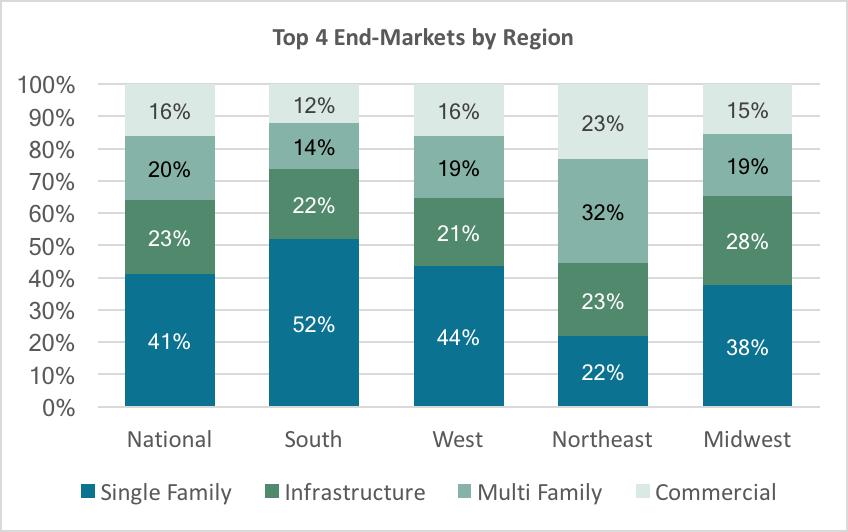 Top End Markets by Region