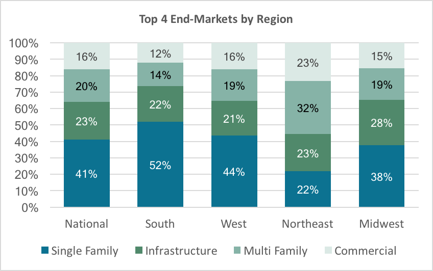 Top End Markets by Region